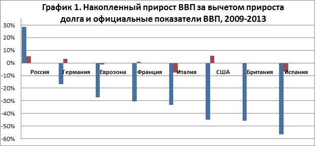 Исследование Авара о реальном росте ВВП за вычетом государственного долга | Awara