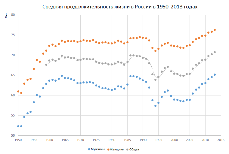 life-expectancy-in-russia-1927-2013-ru