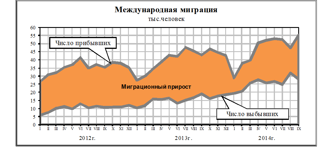 russia-migration-2012-2014