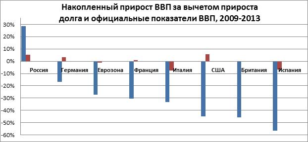chart-2-rus