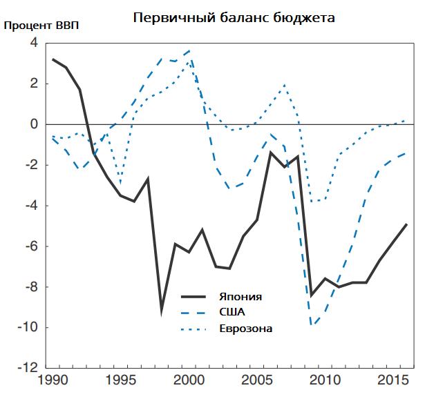 chart-5c-rus