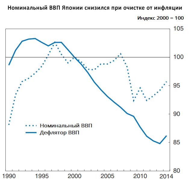 chart-5d-rus