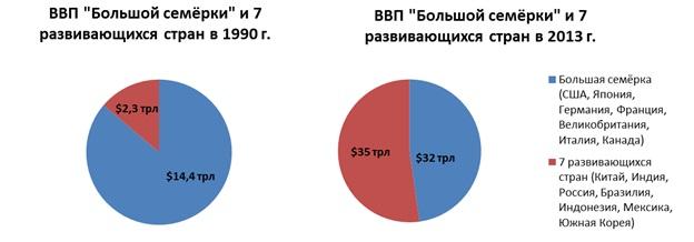 chart-7-rus