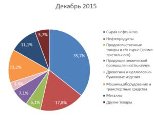 december-2015-rus