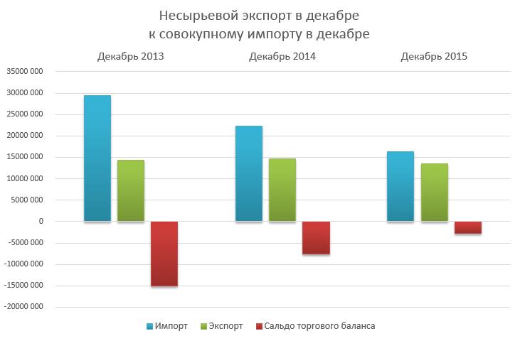 exports-vs-imports-rus