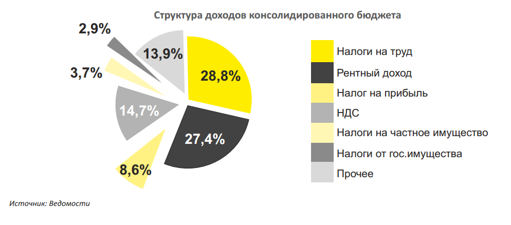 structure-of-russian-state-revenue-2013-rus