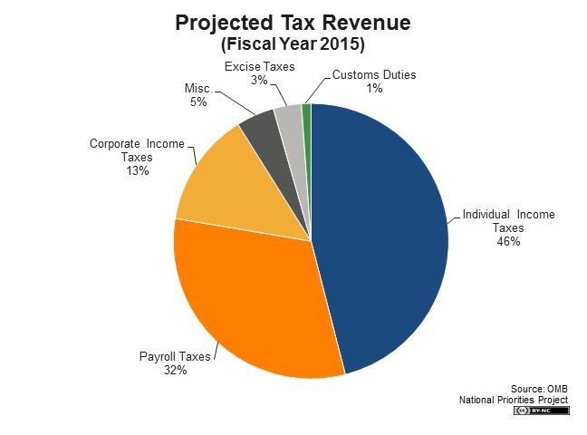 us-budget-2015-2016