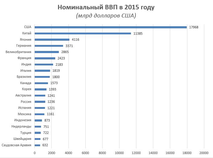 gdp-nominal-2015-rus