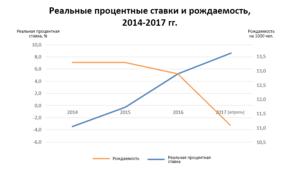 Реальные процентные ставки и их влияние на рождаемость в России 2014-2017