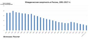 Младенческая смертность в России 1991-2017 гг.