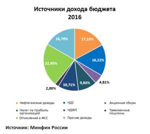 Источники доходов в бюджет России 2016