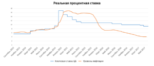 Реальные процентные ставки в России