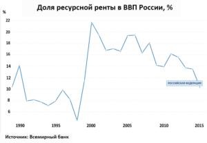 Доля ресурсной ренты в ВВП России