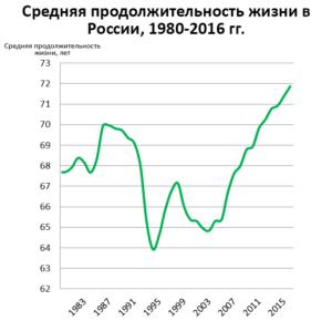 Средняя продолжительность жизни в России, 1980-2016