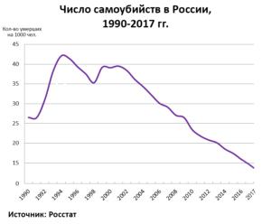 Уровень самоубийств в России 1990-2017