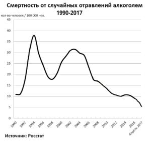 Смертность от отравления алкоголем в России 1990-2017
