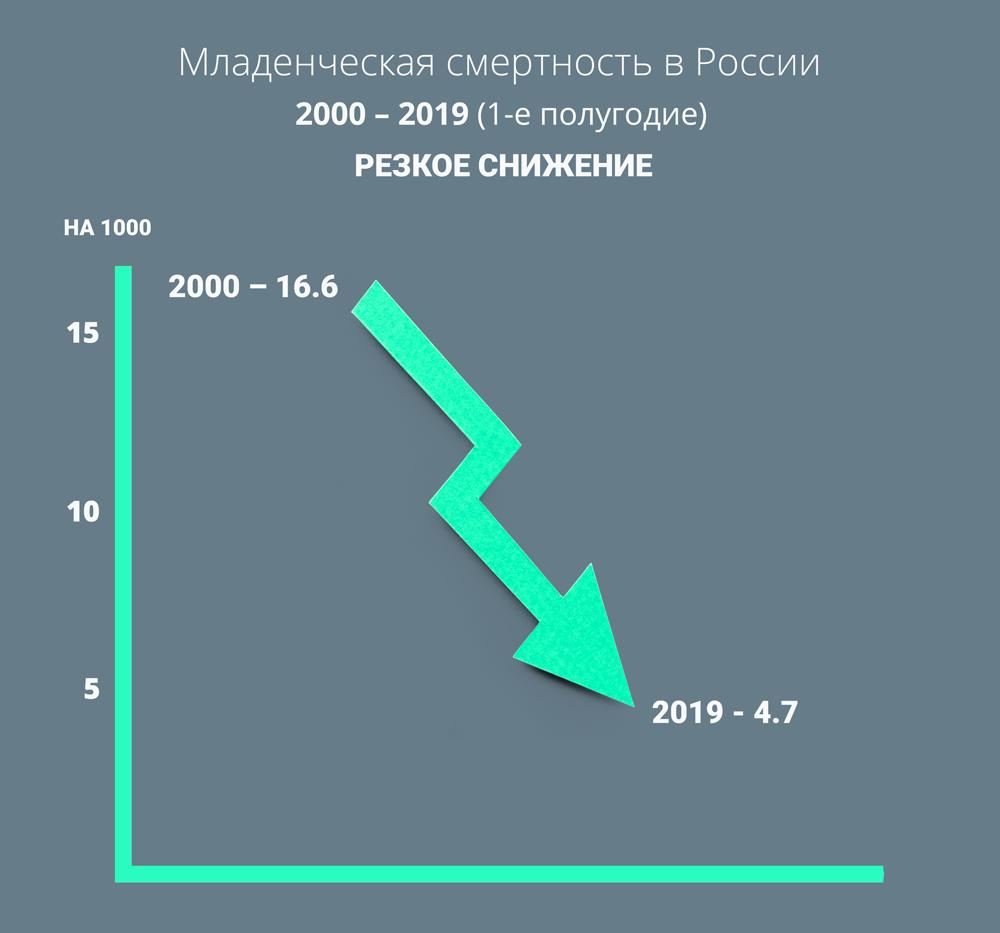 Младенческая смертность в России.