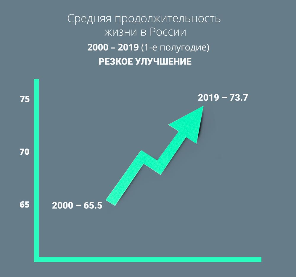 Средняя продолжительность жизни в России. Резкое улучшение.