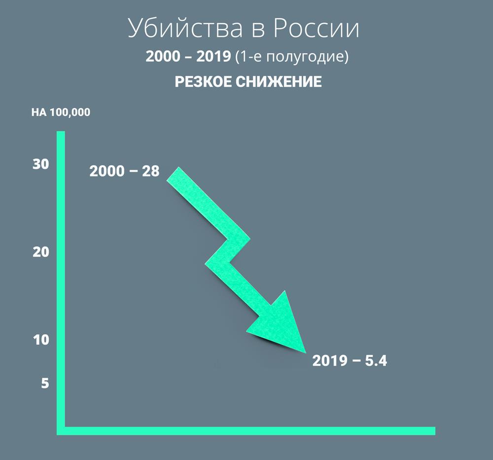 Убийства в России.