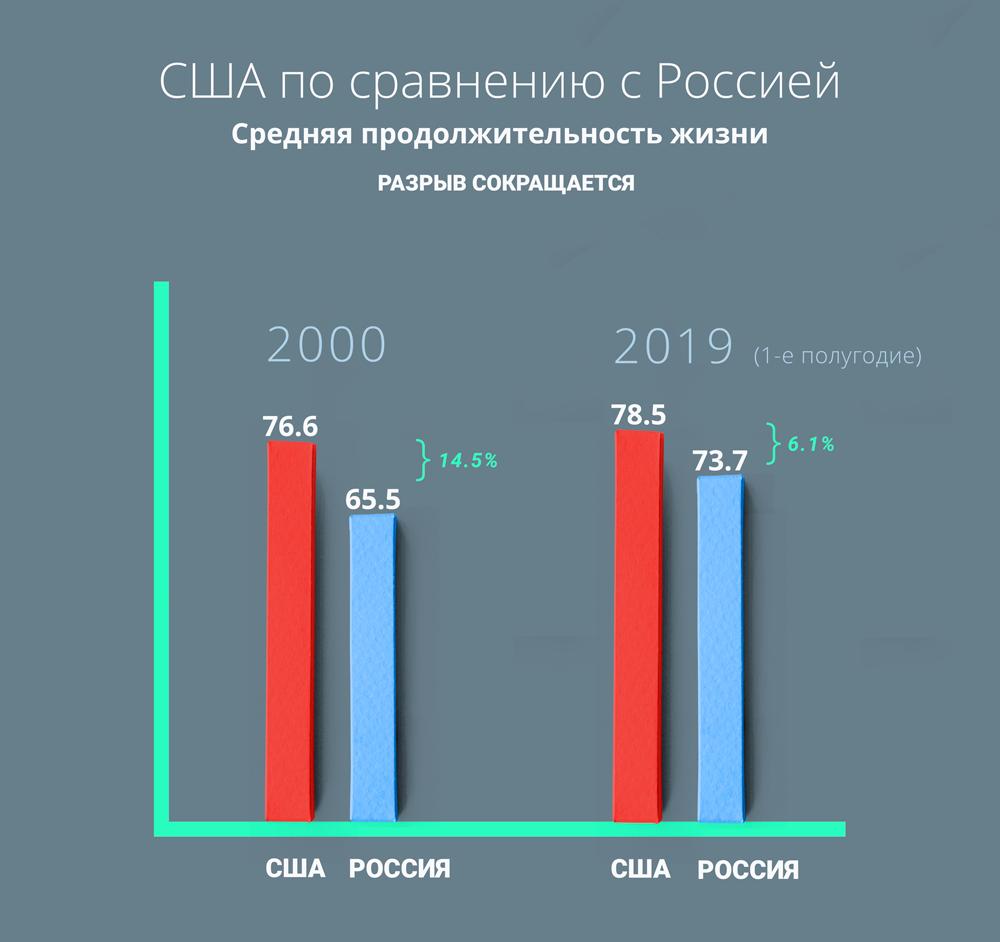 США по сравнению в Россией. Средняя продолжительность жизни. Разрыв сокращается.