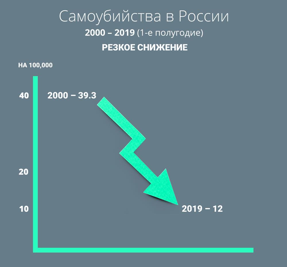 Самоубийства в России. Резкое снижение