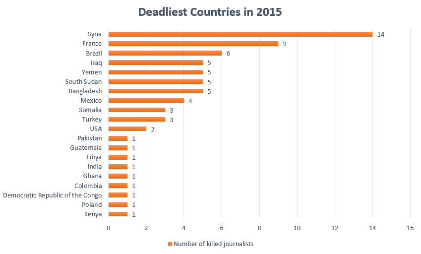 deadliest-countries-in-2015