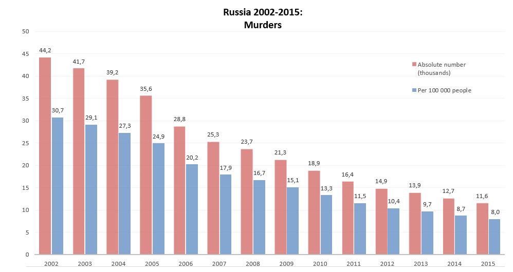 murders-in-russia-2002 - 2015