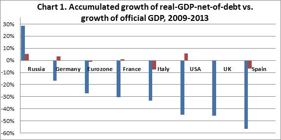 Real Global GDP Growth Net-of-Debt 2014