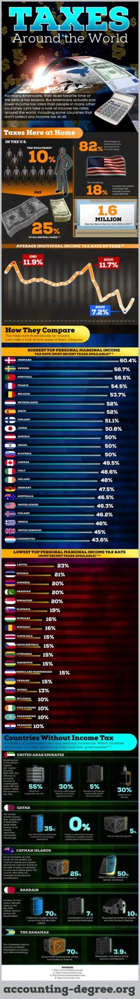 awara-taxes-around-world