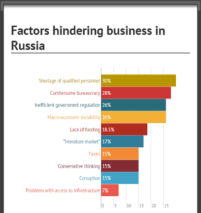 factors-hindering-business-in-russia