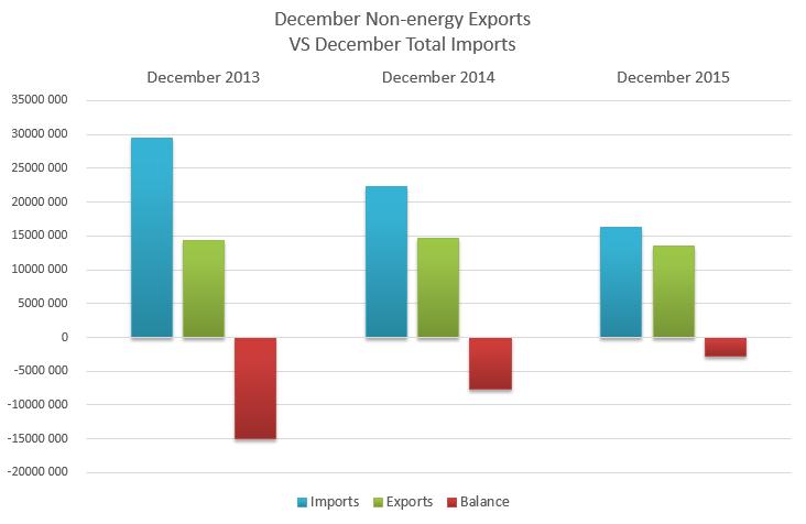 exports-vs-imports
