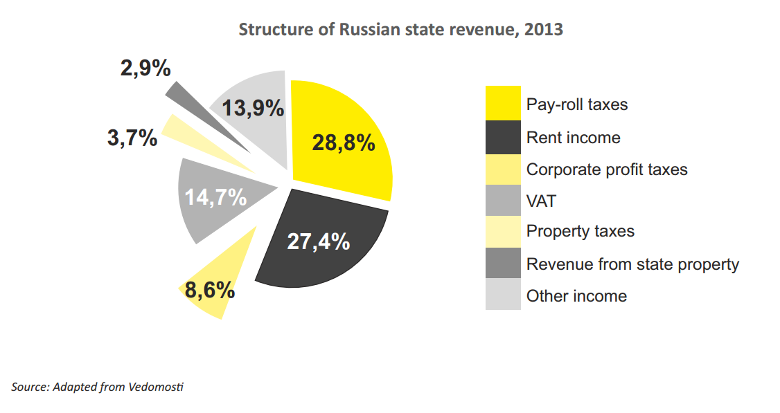 structure-of-russian-state-revenue-2013