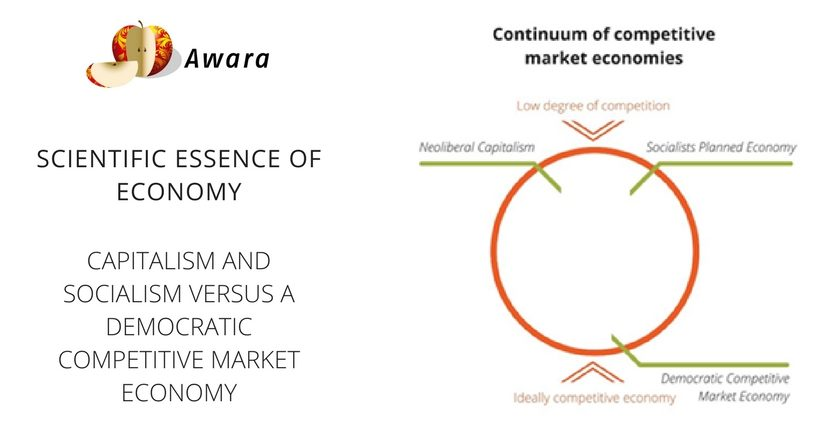 The economic law of the accumulation of capital as one of the basic laws of the development of a market economy