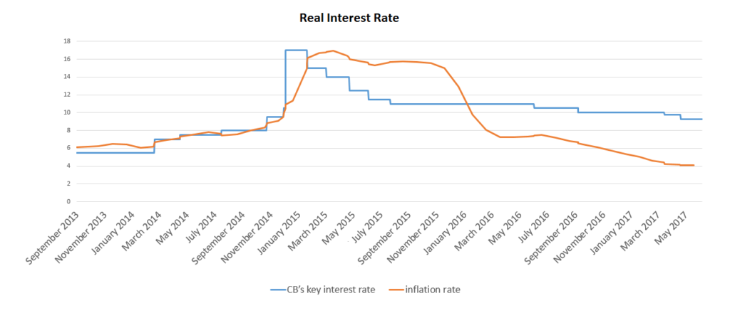 interest rate inflation earnings and the To find out the actual cost of a loan or earnings on your  calculate expected real interest rate subtract the inflation expectations percentage from your nominal.
