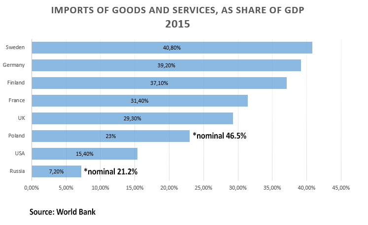 Imports-of-goods-and-service-as-share-of