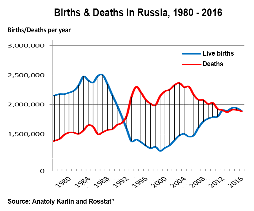 Russian population - Page 15 Russia-births-deaths-1980-2016-wide
