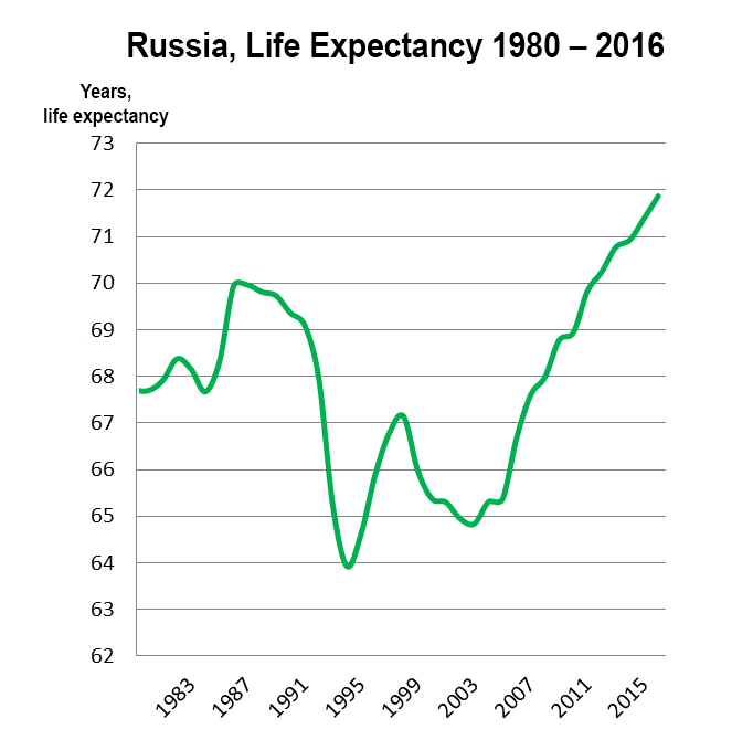 Russian population - Page 15 Russia-life-expectancy-1980-2016