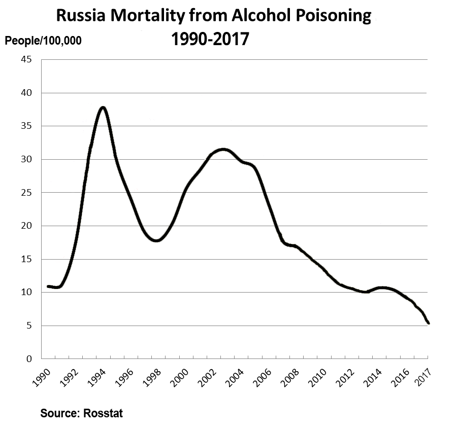 Russian population - Page 15 Russia-mortality-alcohol