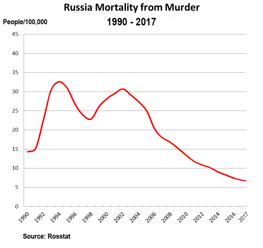 Russian population - Page 15 Russia-mortality-murder