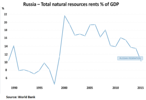Russian Oil and Gas Industry: News #2 - Page 2 Russia-total-natural-resources-rents-300x207