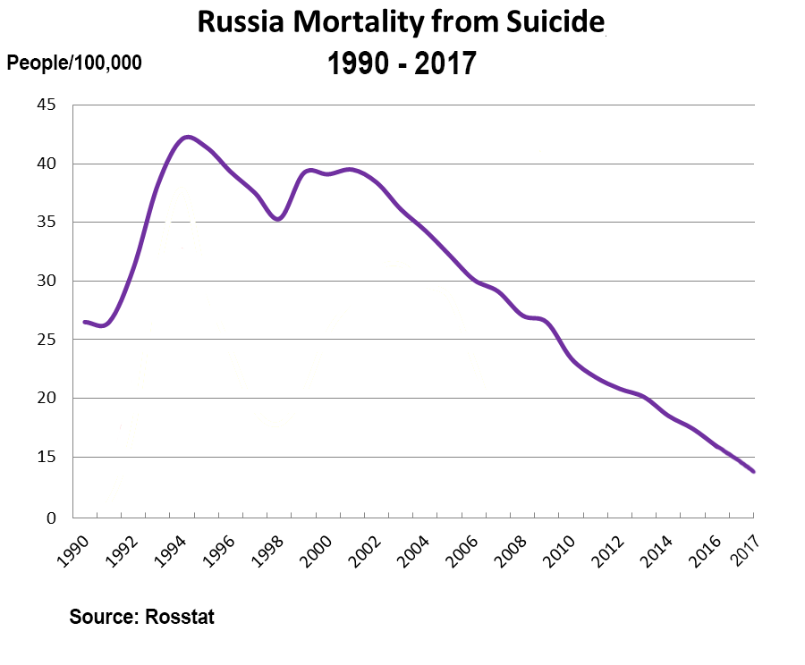 Russian population - Page 15 Russian-mortality-suicide