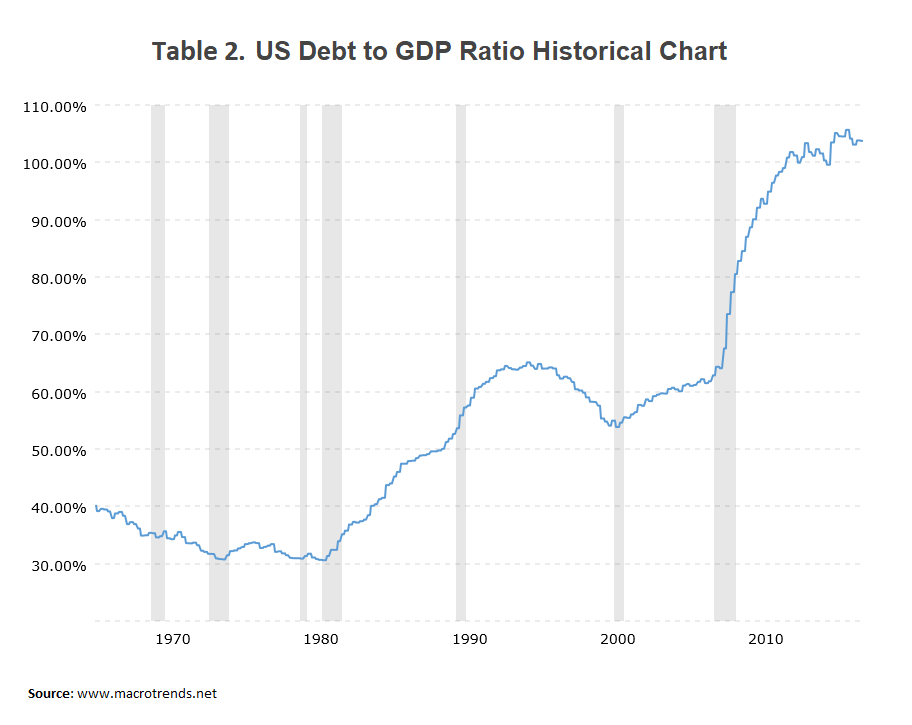 Signs that the US Debt Fueled Economy Might Actually Collapse