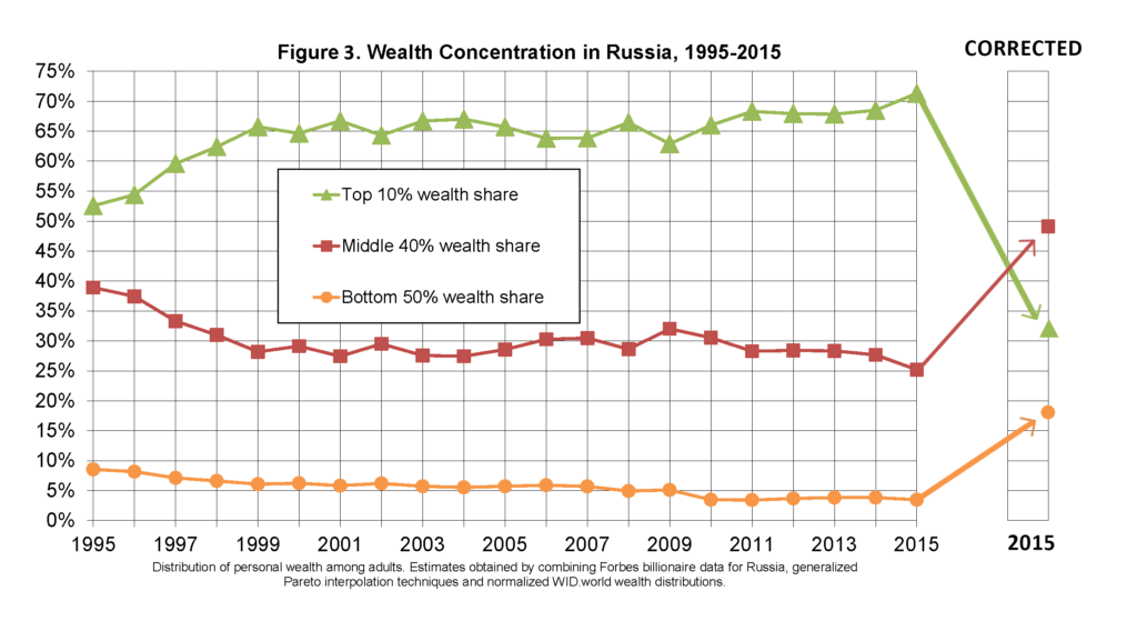 The Case Against Thomas Piketty  Lies, damned lies, and