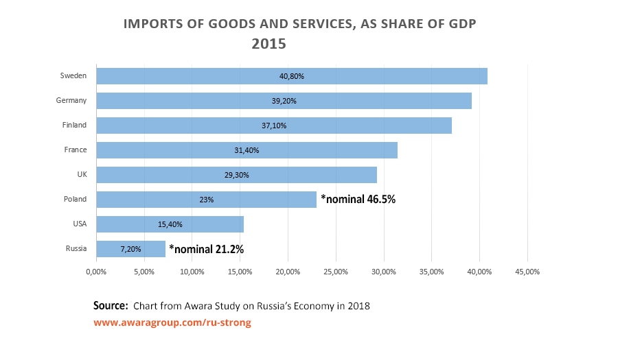 Russian Economy Index Thread - No Discussion Imports-as-share-of-gdp