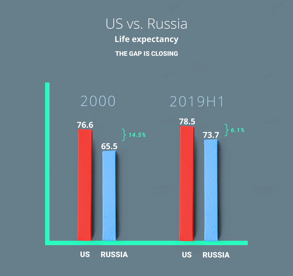 the USA and Russia life expectancy