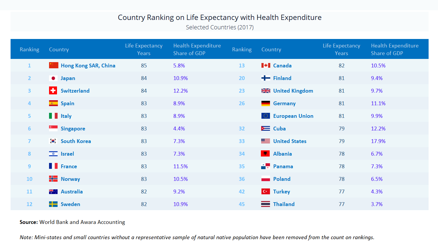 сountries by life expectancy and health expenditure