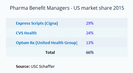 pharma benefit managers