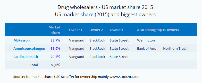 US drug wholesalers