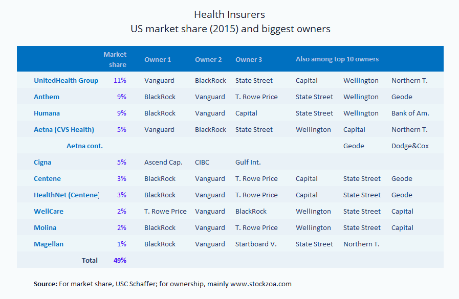 US health insurers