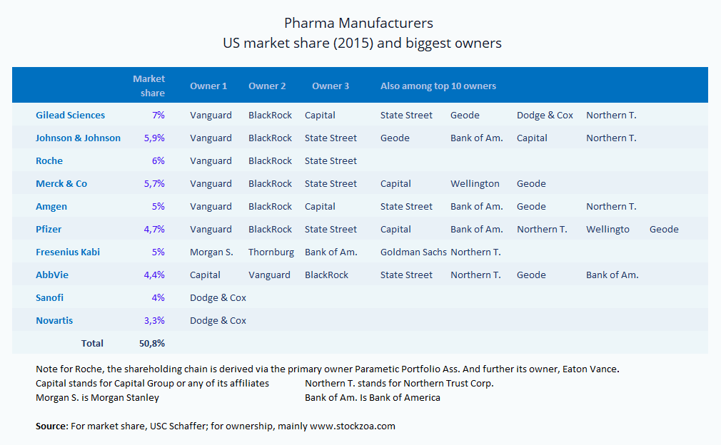 US pharma manufactures